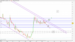 GIGLIO GROUP - Daily