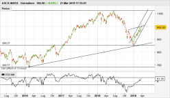 ASCX-INDEX - Daily
