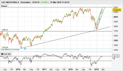 CAC INDUSTRIALS - Daily