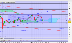 EUR/JPY - Daily