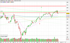 S&P500 INDEX - Diario