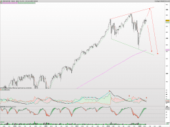 S&P500 Index - Semanal