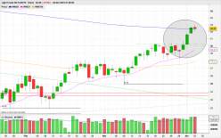 WTI CRUDE OIL - Diario