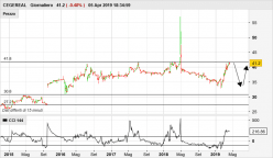 CEGEREAL - Daily