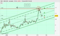 NEO - NEO/USD - Daily