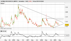 AZUMAH RESOURCES LIMITED - Daily