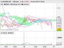 CLOUDERA INC. - 5 min.