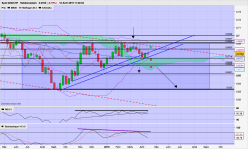 NZD/CHF - Weekly