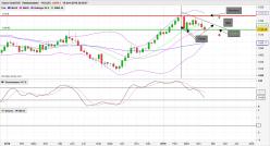 GOLD - EUR - Weekly