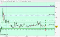 Waves - WAVES/USD - Daily