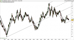 EUR/USD - Monthly