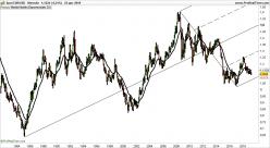 EUR/USD - Mensile