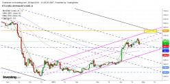 Bitcoin - BTC/USD - Täglich