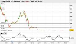 COMMERZBANK AG - Hebdomadaire