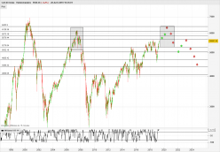 CAC40 Index - Semanal