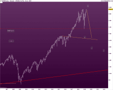 S&P500 INDEX - Mensal