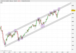 CAC40 Index - Mensual