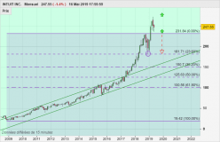 INTUIT INC. - Monthly