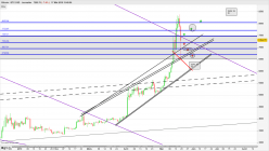 Bitcoin - BTC/USD - Journalier