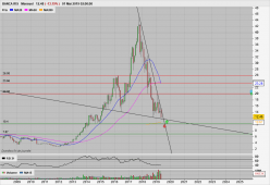 BANCA IFIS - Monthly