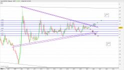 EUR/PLN - Monthly