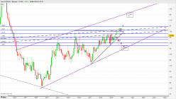 EUR/AUD - Monthly