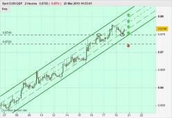 EUR/GBP - 2H