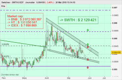 Switcheo - SWTH/USDT - Diario