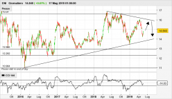 ENI - Daily