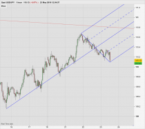 USD/JPY - 1 Std.