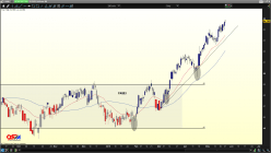 UNILEVER DR - Daily