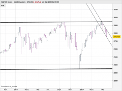 S&P500 Index - Hebdomadaire