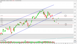 DAX30 Perf Index - Daily