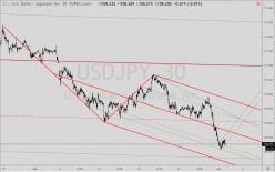 USD/JPY - 30 min.