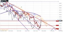 S&P500 Index - 4 tim