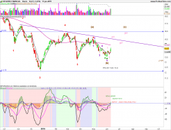 REGIONS FINANCIAL - Journalier