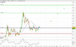 IOTA - MIOTA/USD - 4H