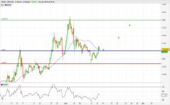 TRON - TRX/USD - 4H