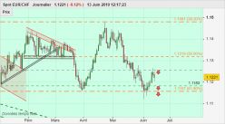 EUR/CHF - Daily