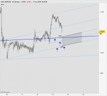 USD/CAD - 30 min.
