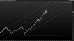 S&P500 Index - Monthly