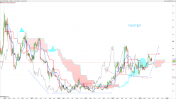 TWITTER INC. - Weekly