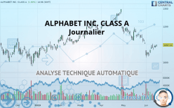 ALPHABET INC. CLASS A - Journalier