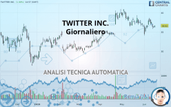 TWITTER INC. - Giornaliero