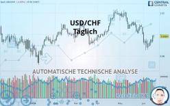 USD/CHF - Täglich
