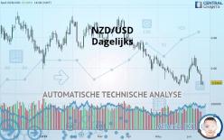 NZD/USD - Dagelijks