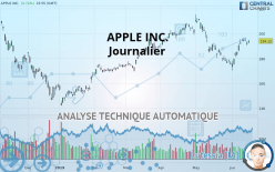 APPLE INC. - Journalier