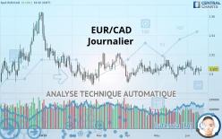 EUR/CAD - Journalier