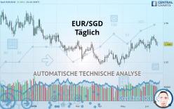 EUR/SGD - Täglich