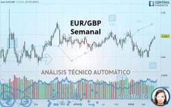 EUR/GBP - Semanal
